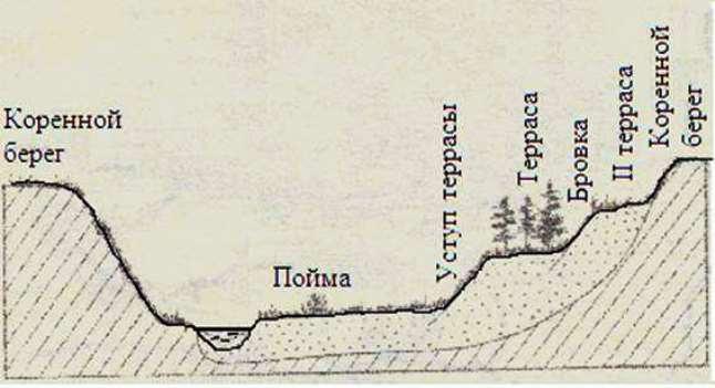 Пример поперечного профиля долины