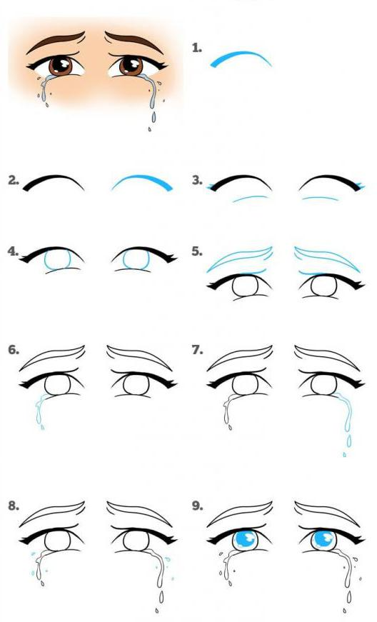Этапы рисования глаз со слезами