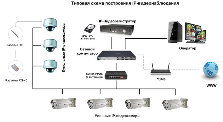 Схема построения видеонаблюдения