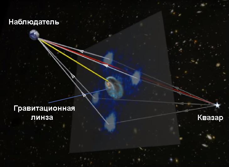 Схема гравитационного линзирования квазара