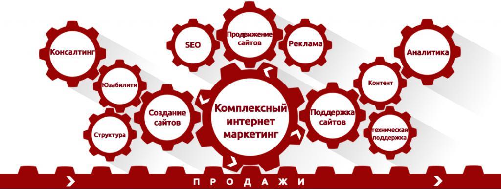 направления комплексного маркетинга