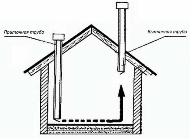 Вентиляция из канализационных труб в частном доме