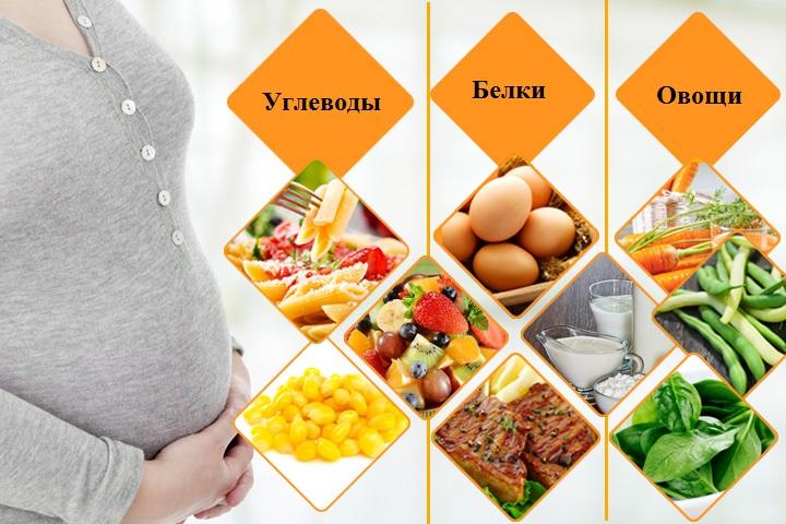 Рацион беременной