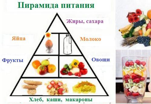 Пирамида питания беременных
