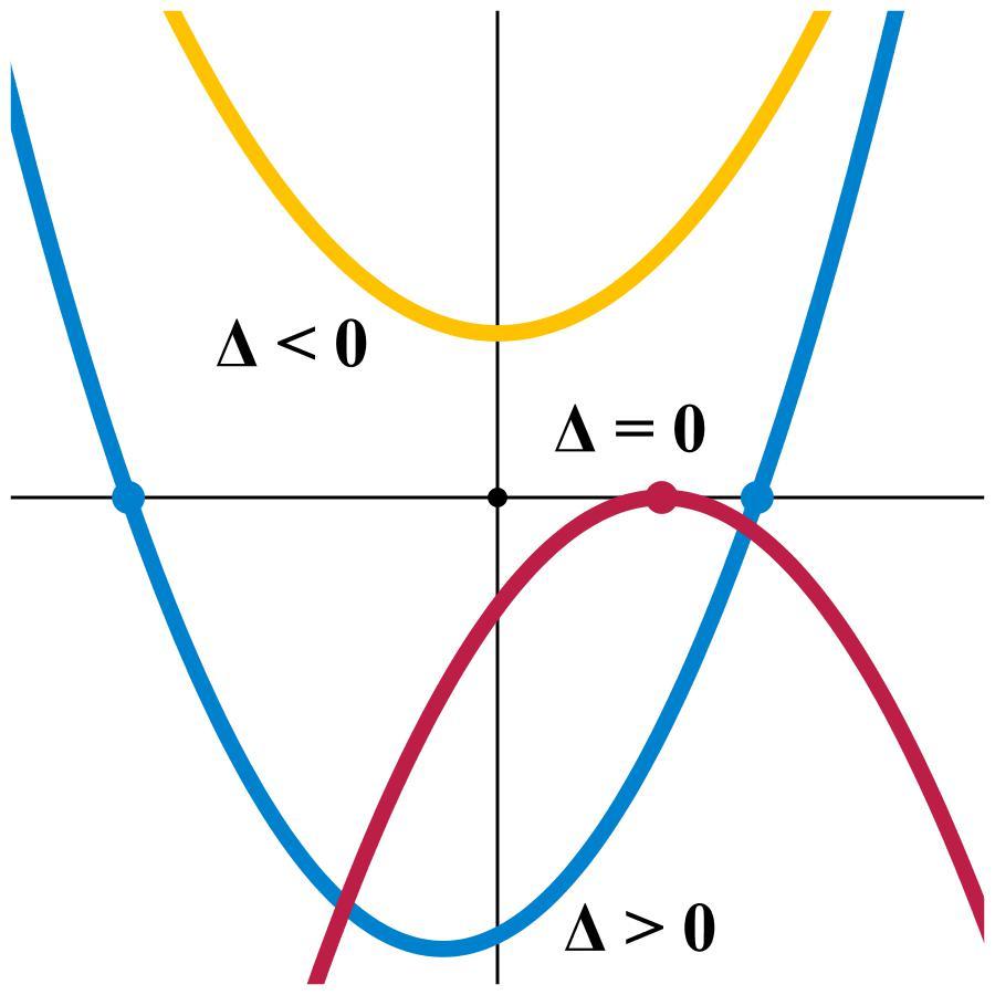 Дискриминант и корни уравнения