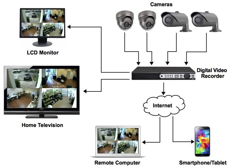 Принцип работы камеры скрытого видеонаблюдения