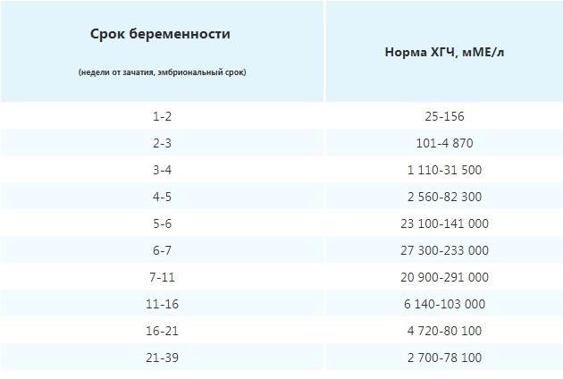 Таблица ХГЧ при ЭКО