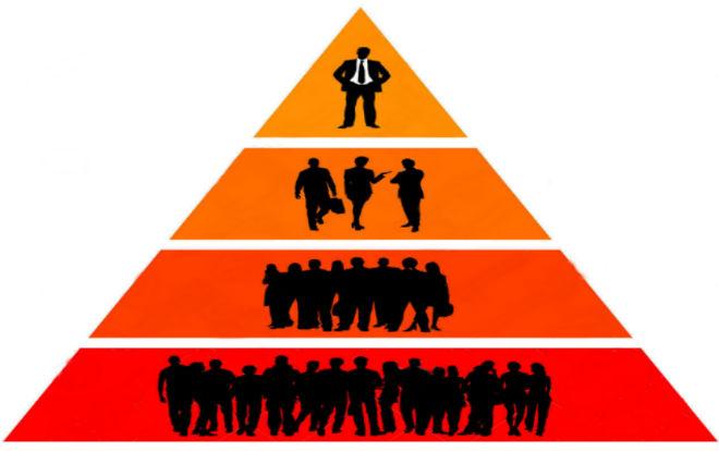 Пирамида управления