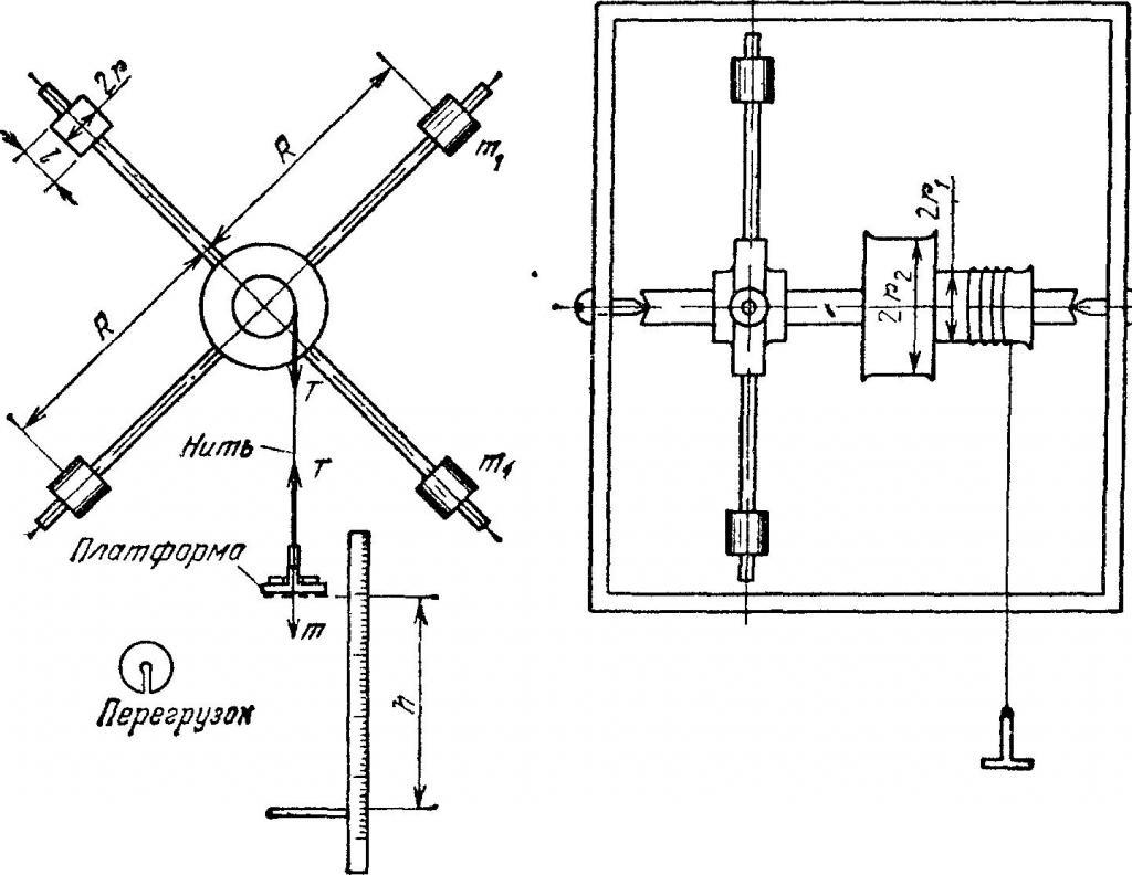 Устройство маятника Обербека