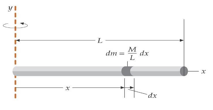 Расчет момента инерции стержня