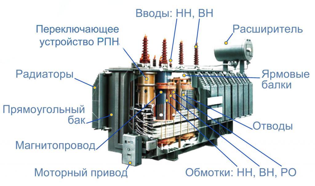 Составные элементы трансформатора