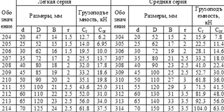Таблица размеров подшипников