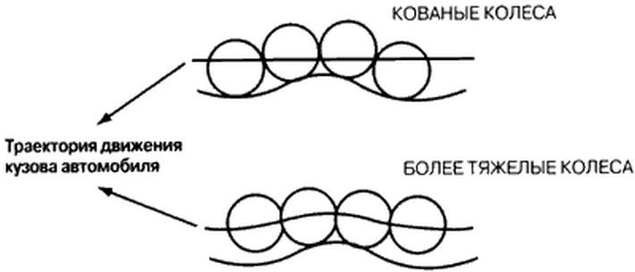 преимущество кованых колес