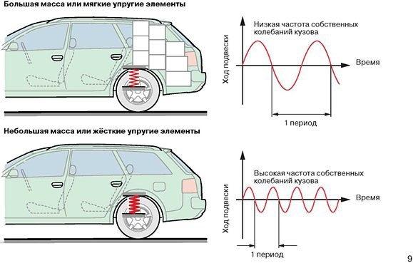 влияние подрессоренной массы и подвески на ход автомобиля