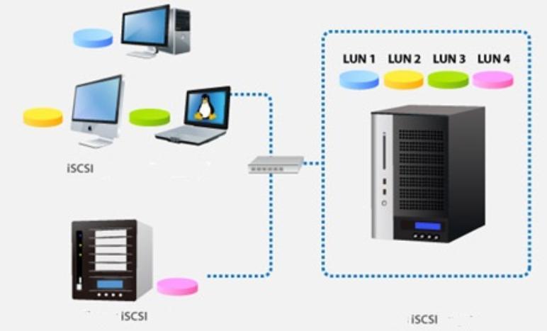 Принцип работы ISCSI