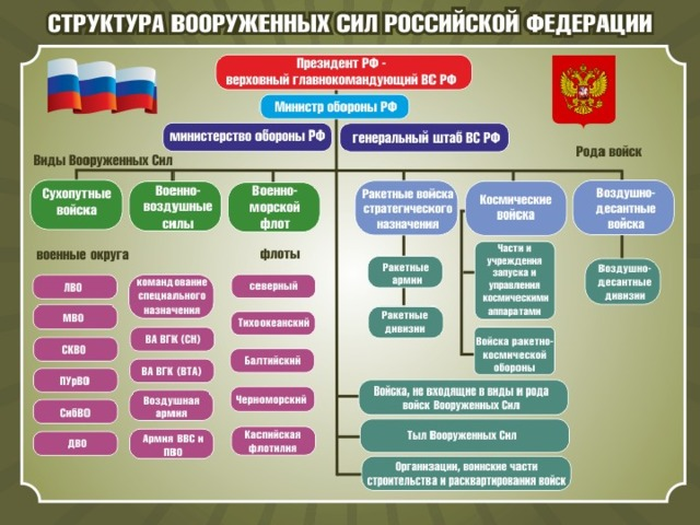 Структура армии РФ