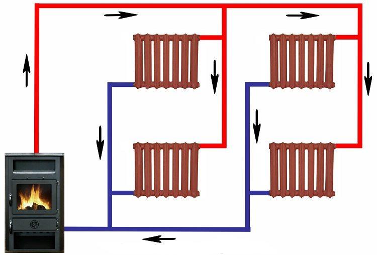 Направление теплоносителя в системе отопления с ЕЦ