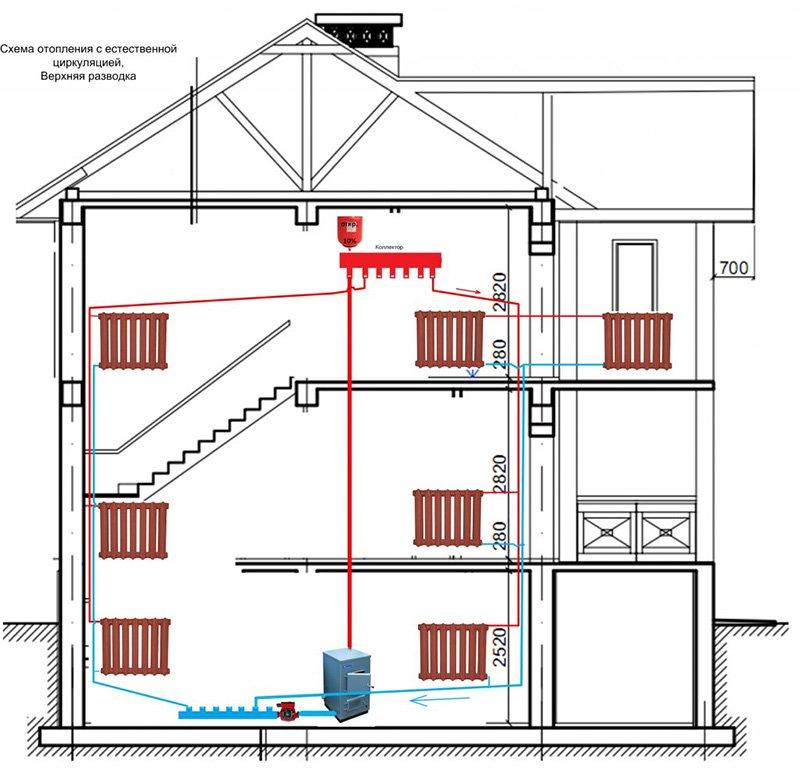 Система отопления дома с естественной циркуляцией