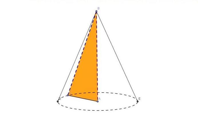 Конус - фигура вращения