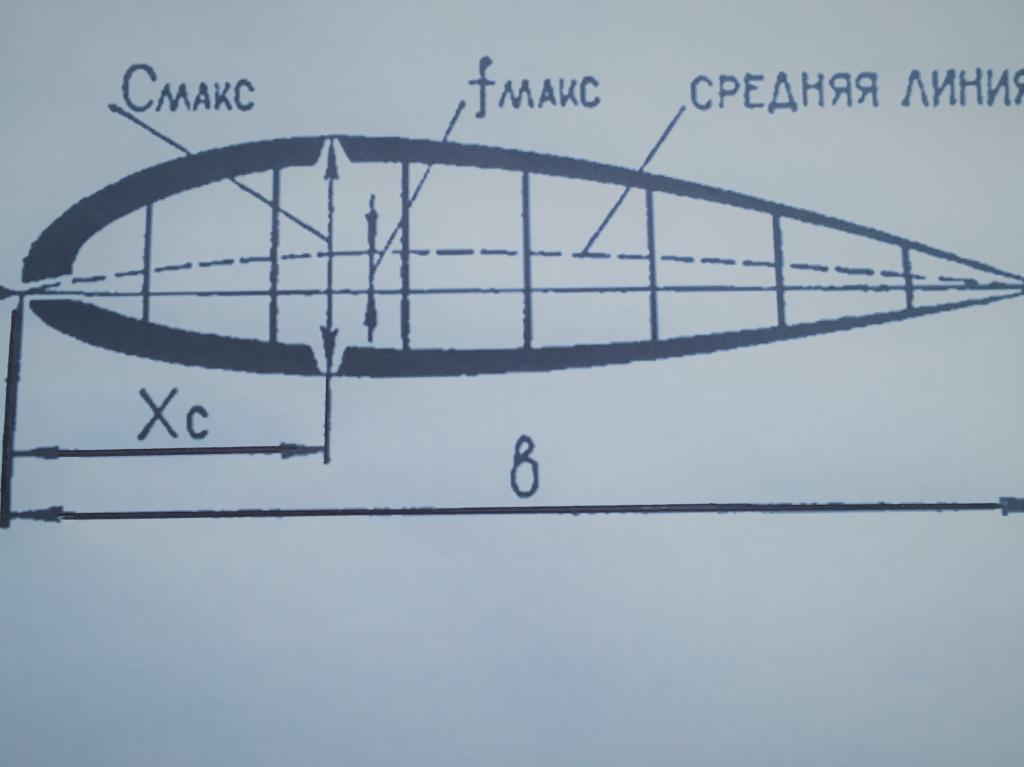 геометрия профиля
