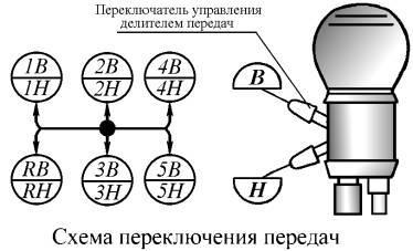 схема переключения передач камаз