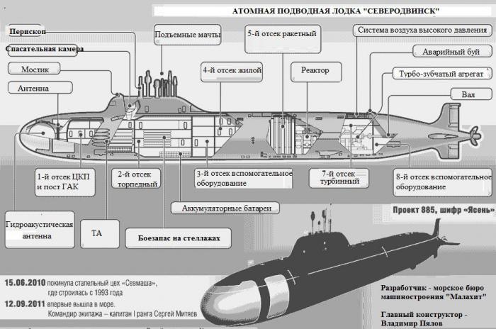 подводные лодки проекта ясень