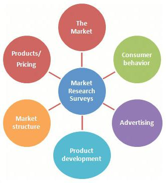 marketing and product essay Growth vs marketing growth is typically described as the blending of marketing, product, and engineering this is true but first i think it is important to explain why that is.