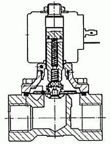 Клапан соленоидный принцип работы