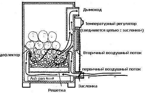 Пиролизная печь для бани своими руками чертежи и принцип работы