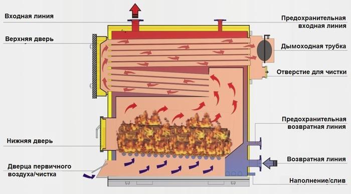 Котел как сделать на твердом топливе