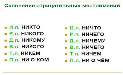 правописание отрицательных местоимений