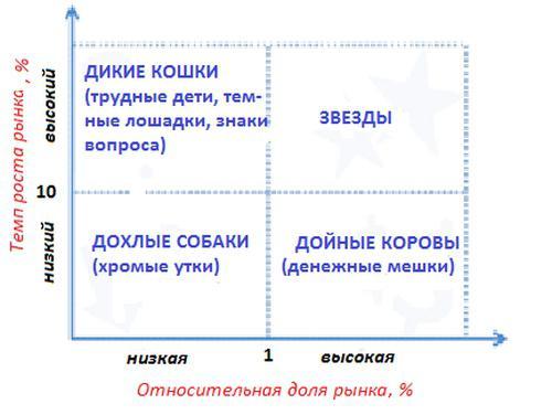 матрица бкг пример построения