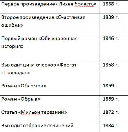 Краткая хронологическая таблица лескова