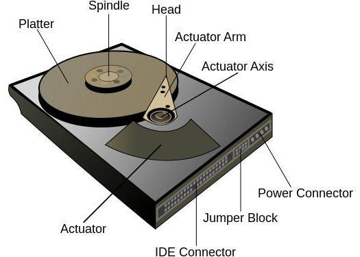 Как проверить на работоспособность жесткий диск